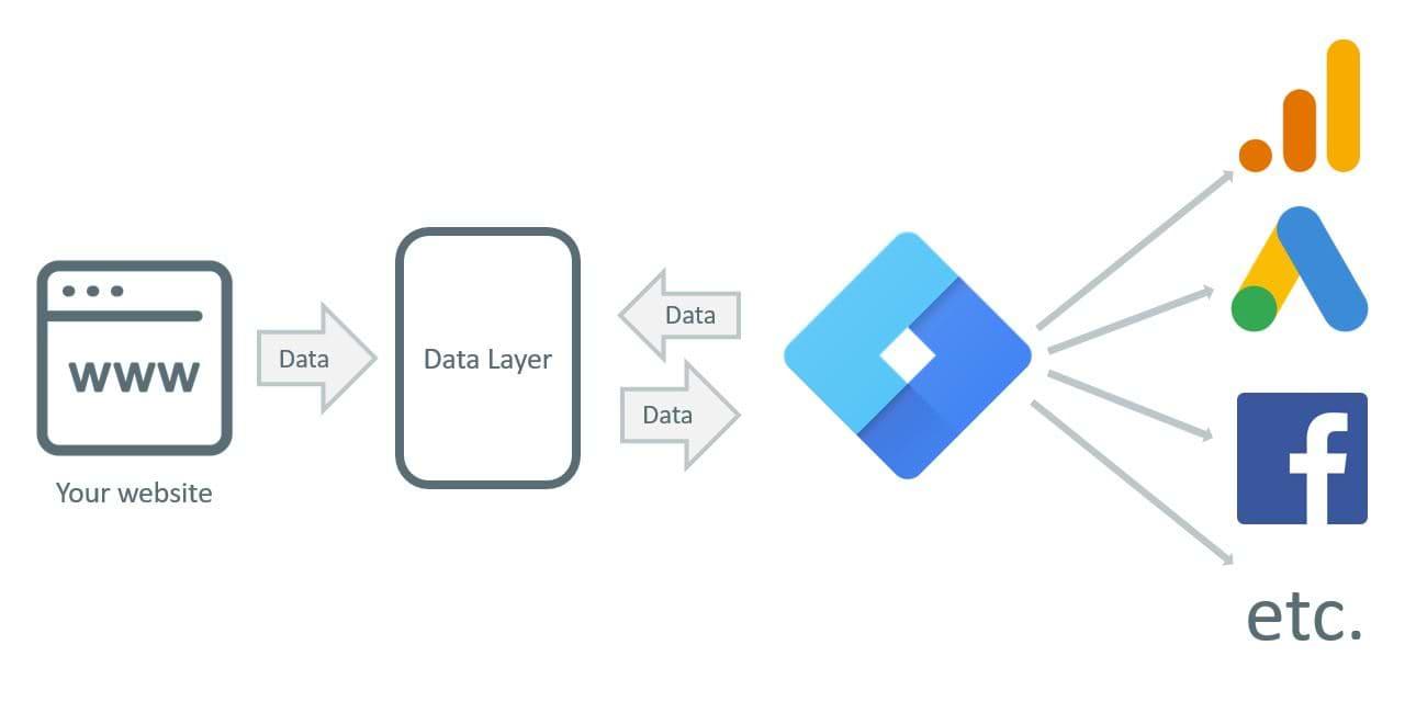 thẻ dữ liệu